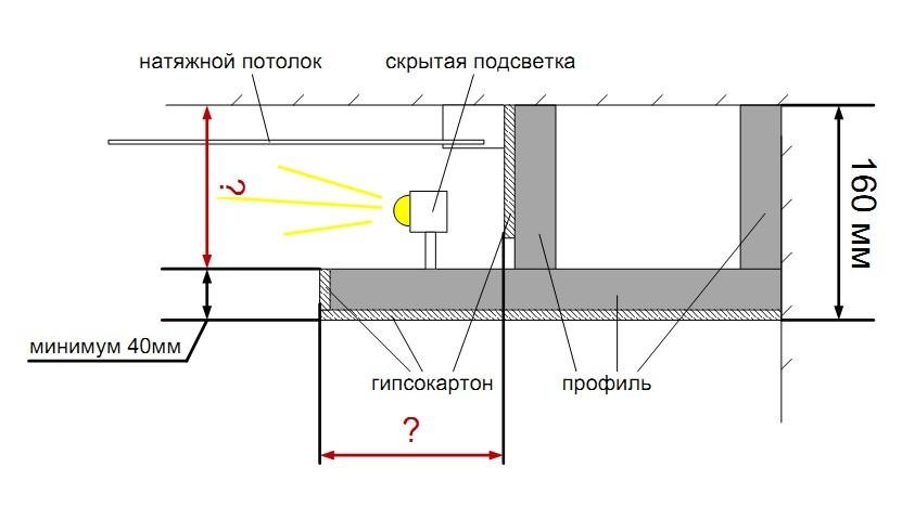 Расчет освещения светодиодной лентой