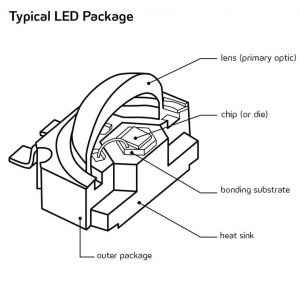 линзы для светодиодов