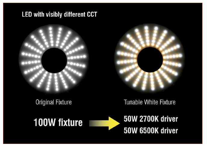 Human Centric Lighting, Tunable White