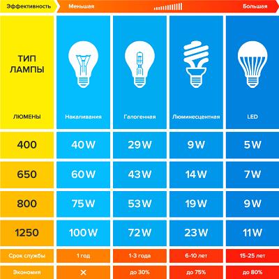 Нормы искусственного освещения